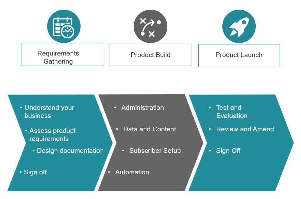 Salesforce Marketing Cloud Quickstart Service | Stimulus